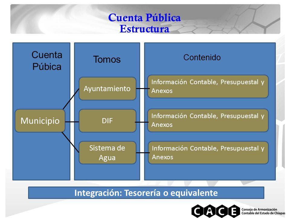 Cuenta Pública Estructura Cuenta Púbica Tomos Contenido Municipio Ayuntamiento DIF Sistema de Agua Información Contable, Presupuestal y Anexos Integración: Tesorería o equivalente