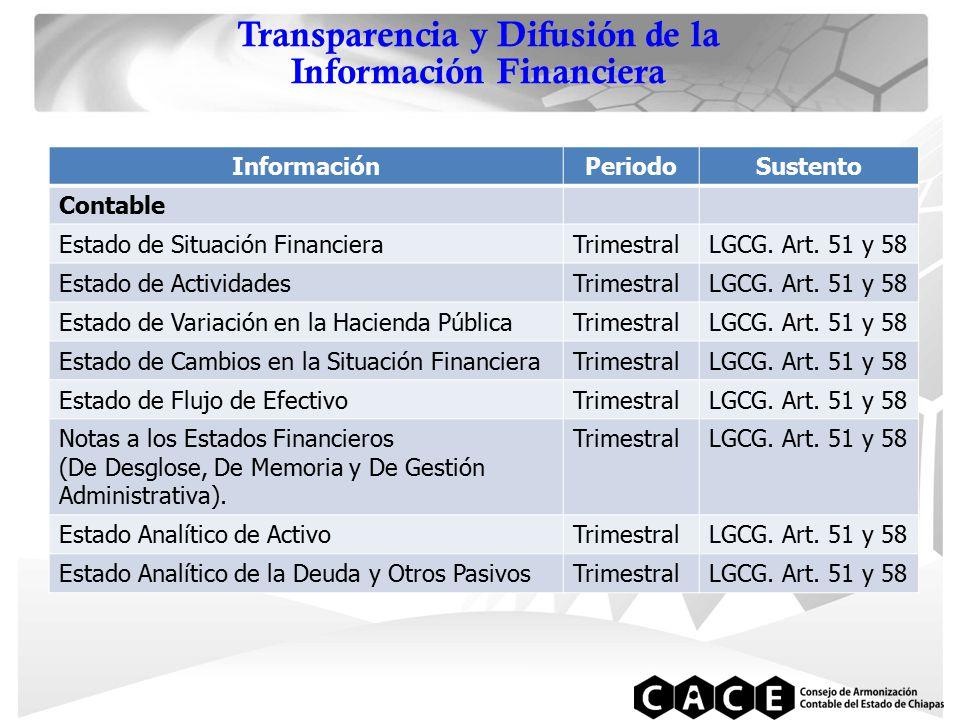 Transparencia y Difusión de la Información Financiera InformaciónPeriodoSustento Contable Estado de Situación FinancieraTrimestralLGCG.