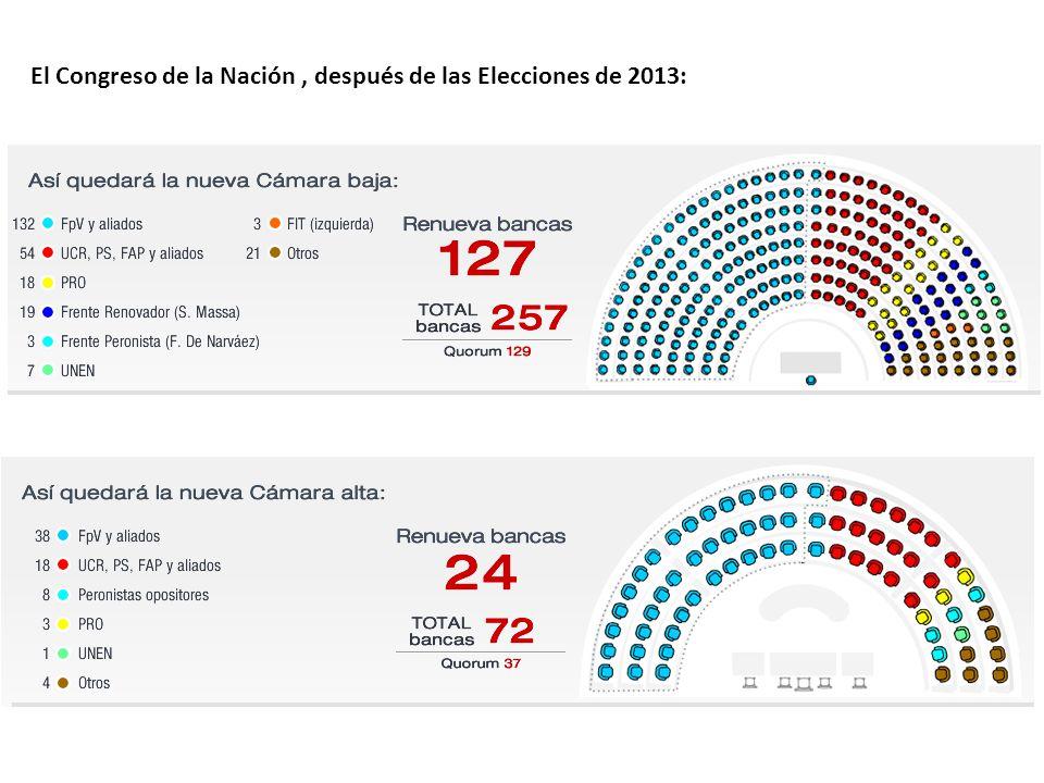 El Congreso de la Nación, después de las Elecciones de 2013:
