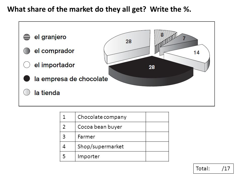 What share of the market do they all get. Write the %.