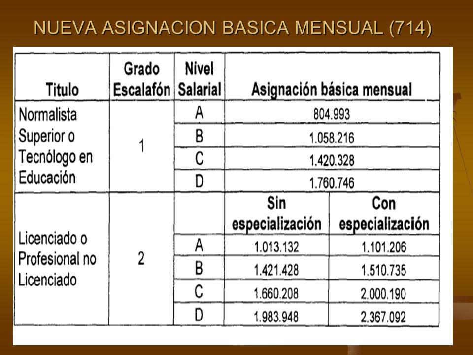 NUEVA ASIGNACION BASICA MENSUAL (714)