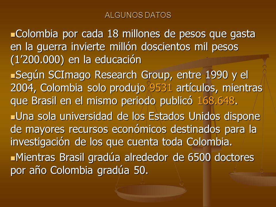 ALGUNOS DATOS Colombia por cada 18 millones de pesos que gasta en la guerra invierte millón doscientos mil pesos (1'200.000) en la educación Colombia por cada 18 millones de pesos que gasta en la guerra invierte millón doscientos mil pesos (1'200.000) en la educación Según SCImago Research Group, entre 1990 y el 2004, Colombia solo produjo 9531 artículos, mientras que Brasil en el mismo periodo publicó 168.648.