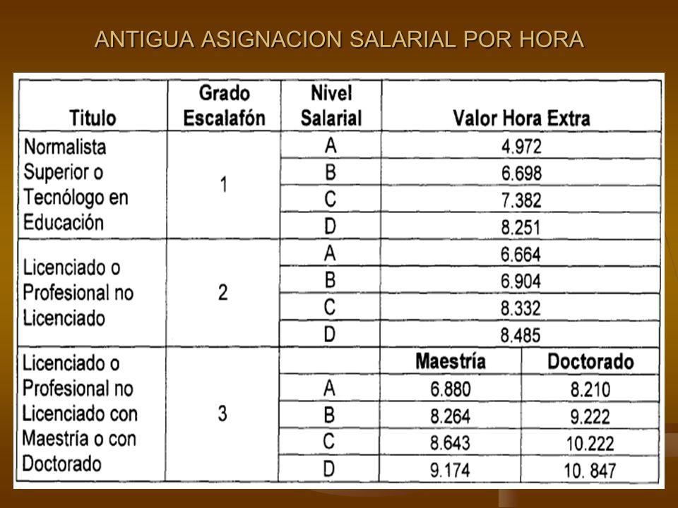 ANTIGUA ASIGNACION SALARIAL POR HORA