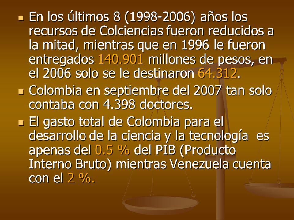 En los últimos 8 (1998-2006) años los recursos de Colciencias fueron reducidos a la mitad, mientras que en 1996 le fueron entregados 140.901 millones de pesos, en el 2006 solo se le destinaron 64.312.