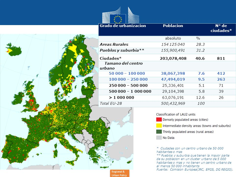 Regional & Urban Policy Urban Europe Grado de urbanizacionPoblacion N° de ciudades* absoluto% Areas Rurales154 125 04028.3 Pueblos y suburbia**155,900,49131.2 Ciudades*203,078,40840.6811 Tamano del centro urbano 50 000 – 100 00038,067,3987.6412 100 000 – 250 00047,494,0199.5263 250 000 – 500 00025,336,4015.171 500 000 – 1 000 00029,104,3985.839 > 1 000 00063,076,19112.626 Total EU-28500,432,969100 * Ciudades con un centro urbano de 50 000 habitantes o mas ** Pueblos y suburbia que tienen la mayor parte de su poblacion en un cluster urbano de 5 000 habitantes o mas y no tienen un centro urbano de al menos 50 000 inhabitants Fuente: Comision Europea(JRC, EFGS, DG REGIO).