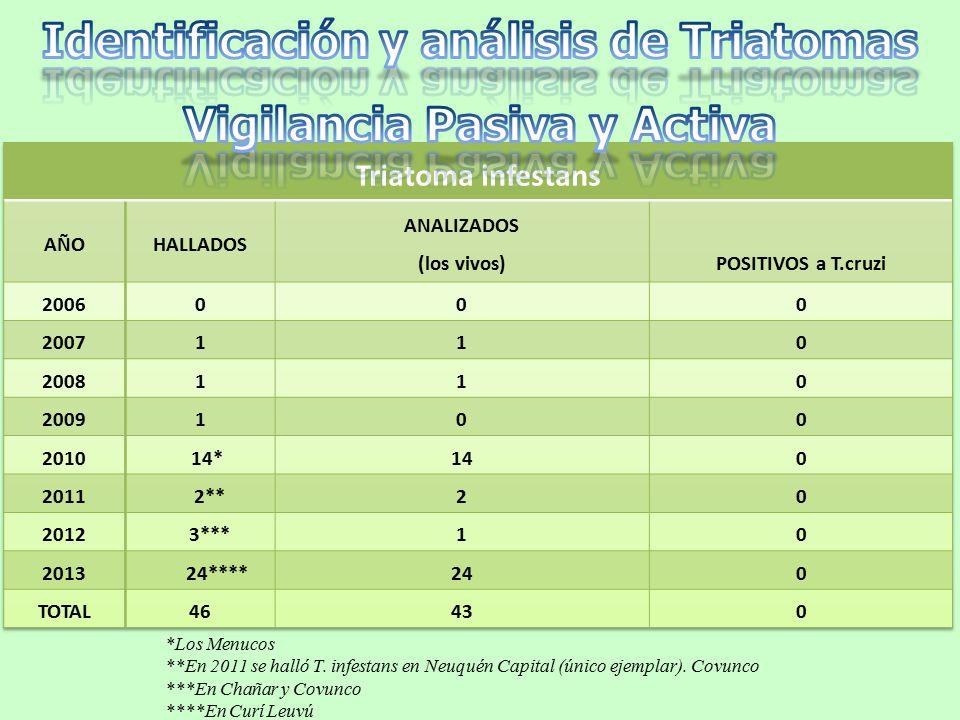*Los Menucos **En 2011 se halló T. infestans en Neuquén Capital (único ejemplar).