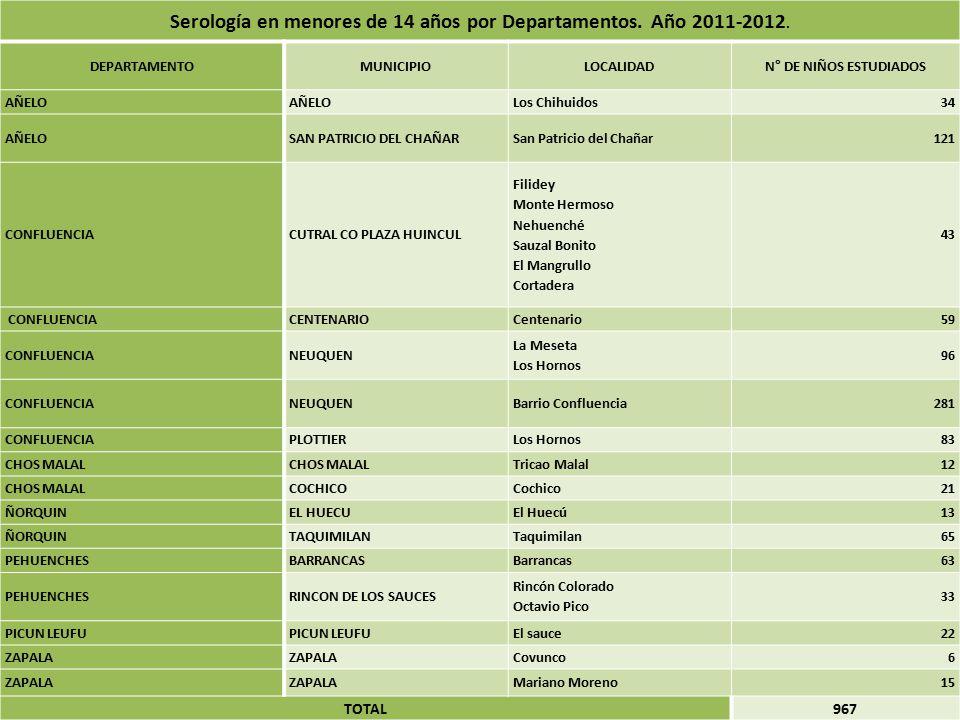 Serología en menores de 14 años por Departamentos.