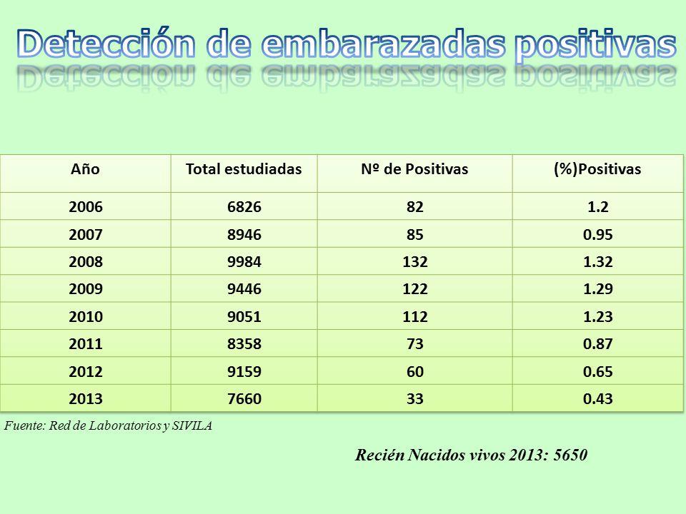 Fuente: Red de Laboratorios y SIVILA Recién Nacidos vivos 2013: 5650