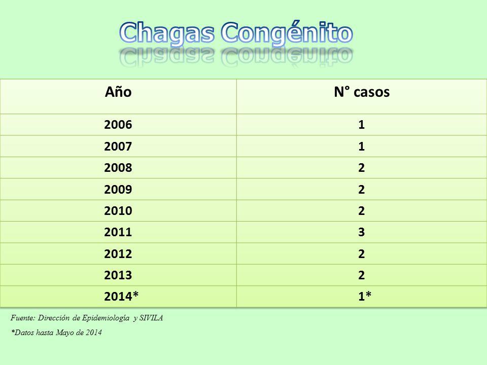Fuente: Dirección de Epidemiología y SIVILA *Datos hasta Mayo de 2014