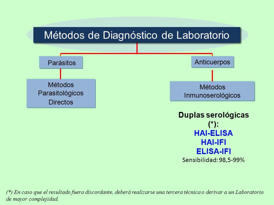 Métodos de Diagnóstico de Laboratorio Anticuerpos Métodos Inmunoserológicos Métodos Parasitológicos Directos Duplas serológicas (*): HAI-ELISA HAI-IFI ELISA-IFI Sensibilidad: 98,5-99% Parásitos (*) En caso que el resultado fuera discordante, deberá realizarse una tercera técnica o derivar a un Laboratorio de mayor complejidad.