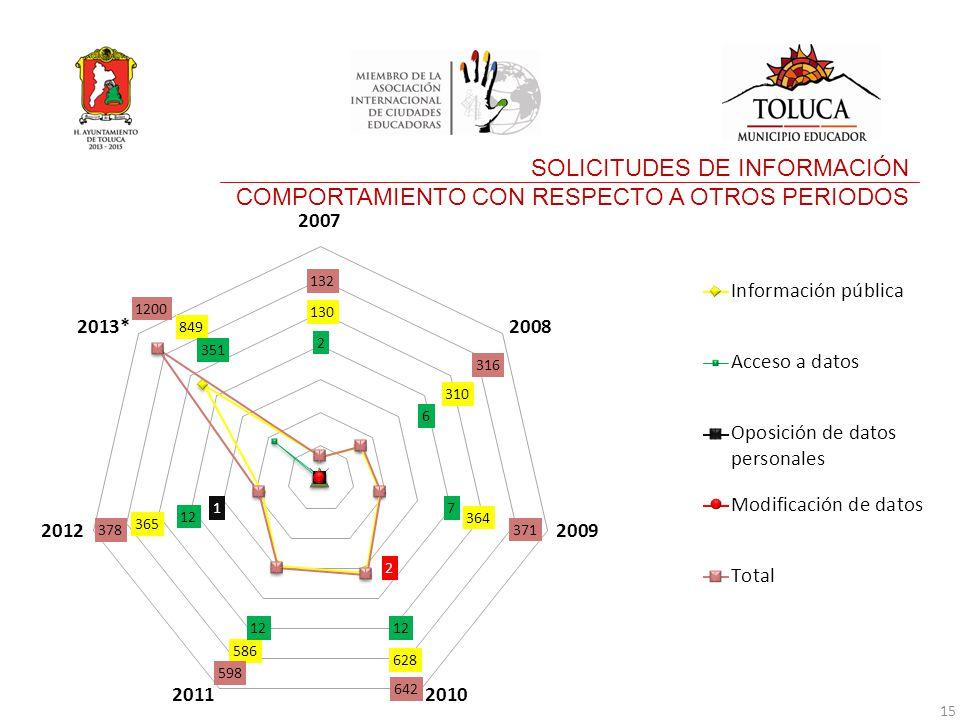 SOLICITUDES DE INFORMACIÓN COMPORTAMIENTO CON RESPECTO A OTROS PERIODOS 15
