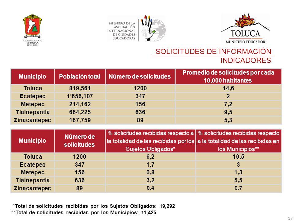 MunicipioPoblación totalNúmero de solicitudes Promedio de solicitudes por cada 10,000 habitantes Toluca819,5611200 14,6 Ecatepec1'656,107347 2 Metepec214,162156 7,2 Tlalnepantla664,225636 9,5 Zinacantepec167,75989 5,3 SOLICITUDES DE INFORMACIÓN INDICADORES Municipio Número de solicitudes % solicitudes recibidas respecto a la totalidad de las recibidas por los Sujetos Obligados* % solicitudes recibidas respecto a la totalidad de las recibidas en los Municipios** Toluca12006,210,5 Ecatepec347 1,73 Metepec156 0,81,3 Tlalnepantla636 3,25,5 Zinacantepec89 0,40,7 *Total de solicitudes recibidas por los Sujetos Obligados: 19,292 **Total de solicitudes recibidas por los Municipios: 11,425 17