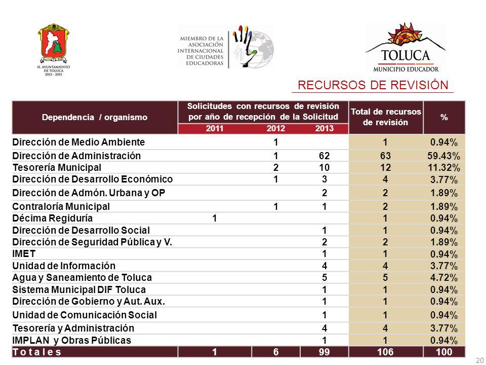 RECURSOS DE REVISIÓN 20 Dependencia / organismo Solicitudes con recursos de revisión por año de recepción de la Solicitud Total de recursos de revisión % 201120122013 Dirección de Medio Ambiente 1 1 0.94% Dirección de Administración 16263 59.43% Tesorería Municipal 21012 11.32% Dirección de Desarrollo Económico 134 3.77% Dirección de Admón.