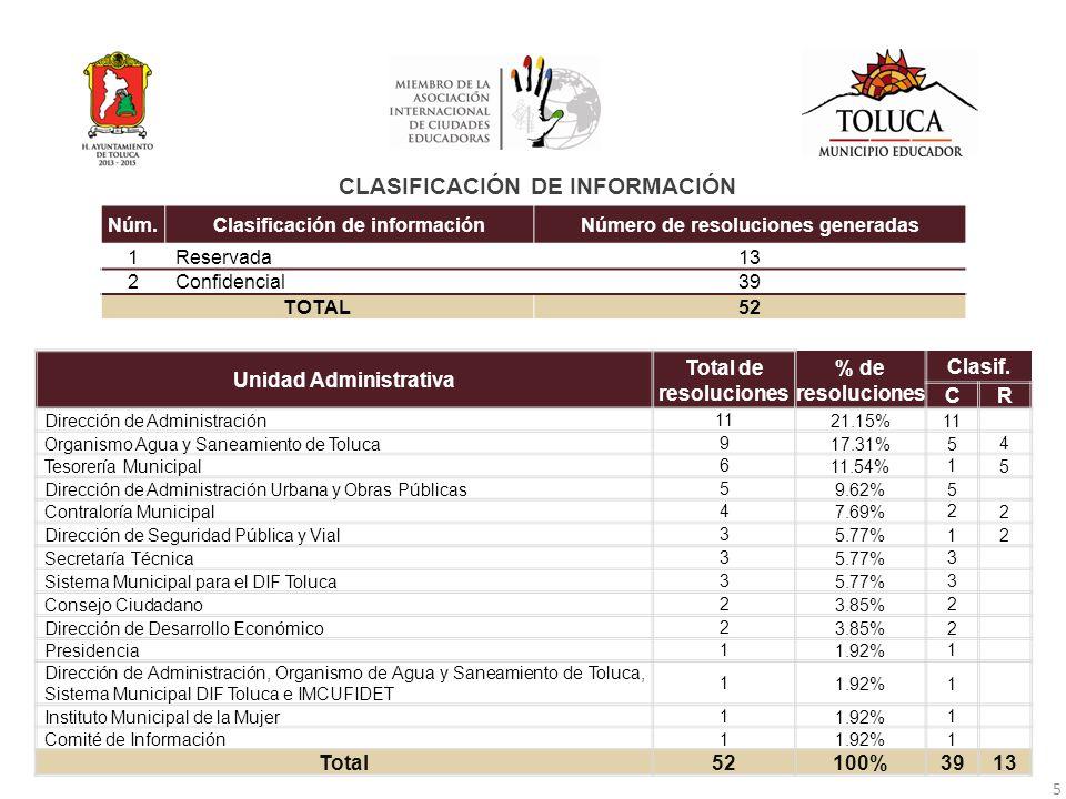 Unidad Administrativa Total de resoluciones % de resoluciones Clasif.
