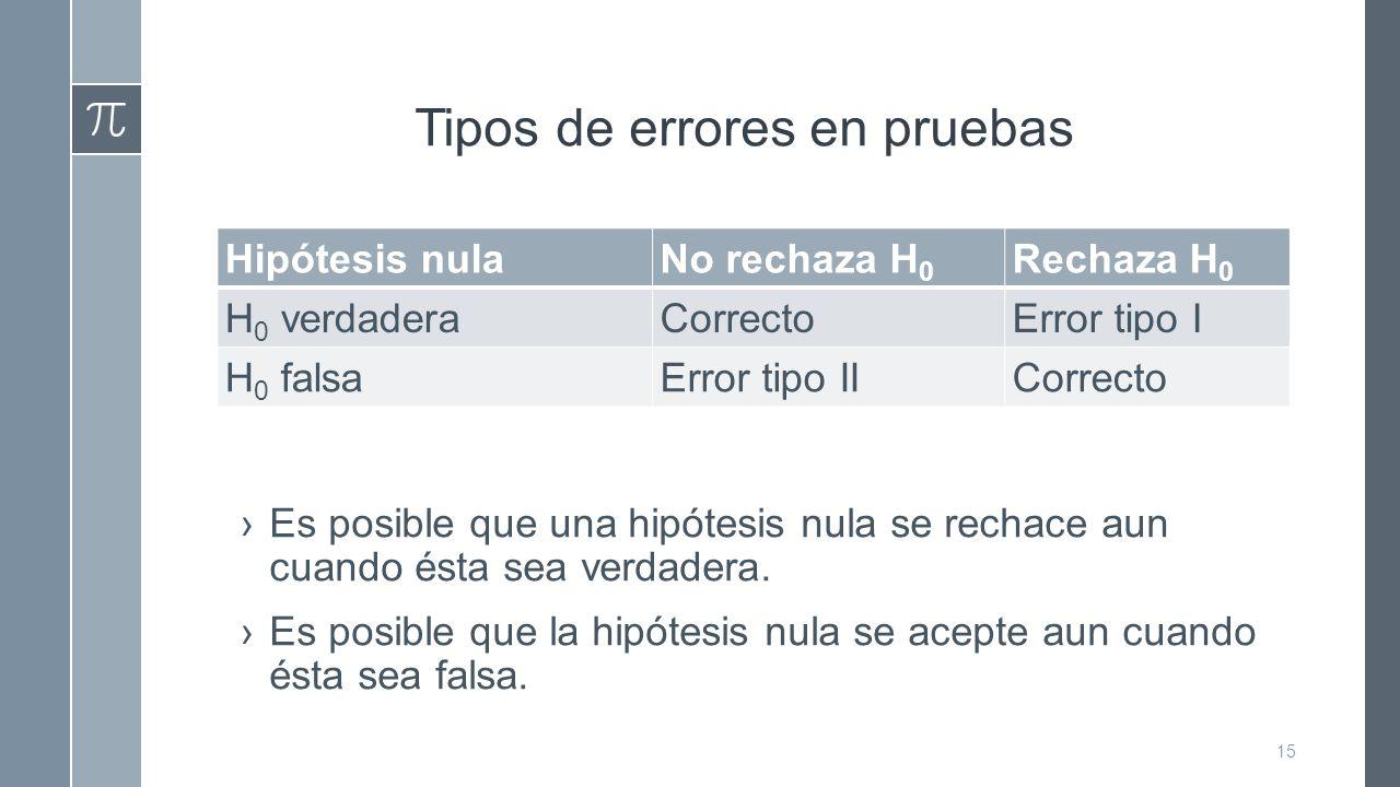 Tipos de errores en pruebas Hipótesis nulaNo rechaza H 0 Rechaza H 0 H 0 verdaderaCorrectoError tipo I H 0 falsaError tipo IICorrecto ›Es posible que una hipótesis nula se rechace aun cuando ésta sea verdadera.