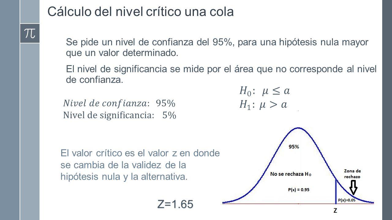 Cálculo del nivel crítico una cola Se pide un nivel de confianza del 95%, para una hipótesis nula mayor que un valor determinado.