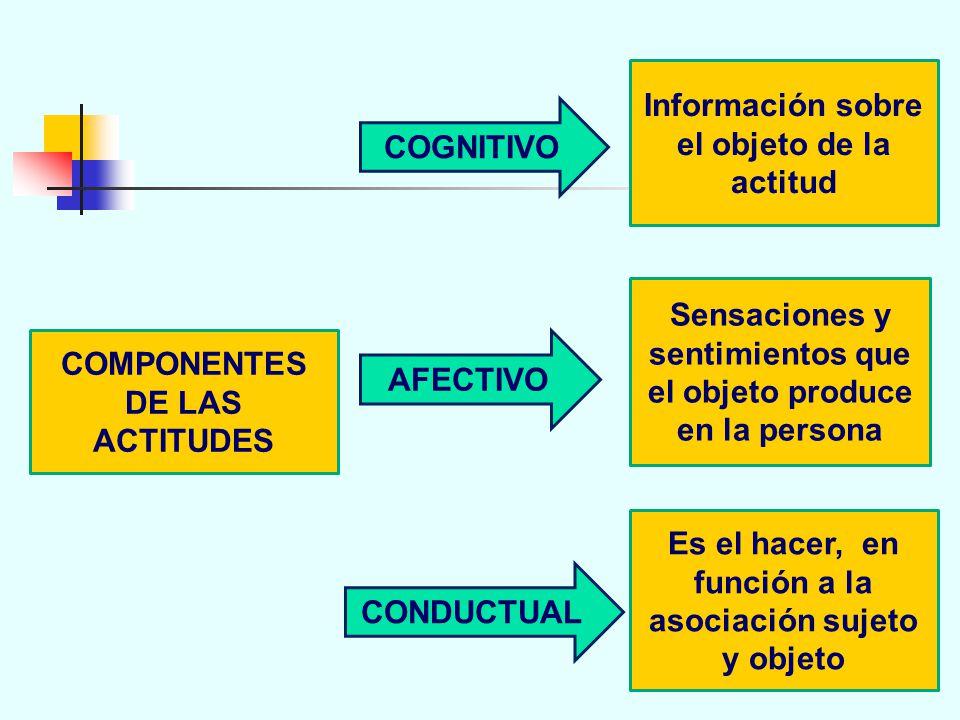 COMPONENTES DE LAS ACTITUDES COGNITIVO AFECTIVO CONDUCTUAL Información sobre el objeto de la actitud Sensaciones y sentimientos que el objeto produce en la persona Es el hacer, en función a la asociación sujeto y objeto