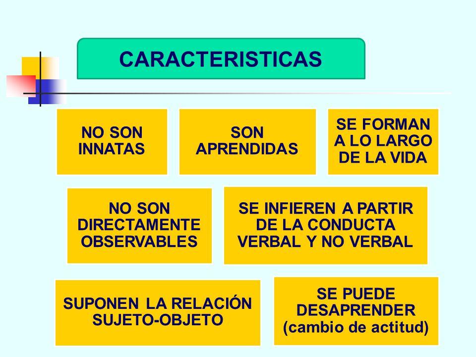 CARACTERISTICAS NO SON INNATAS SON APRENDIDAS SE FORMAN A LO LARGO DE LA VIDA NO SON DIRECTAMENTE OBSERVABLES SE INFIEREN A PARTIR DE LA CONDUCTA VERBAL Y NO VERBAL SUPONEN LA RELACIÓN SUJETO-OBJETO SE PUEDE DESAPRENDER (cambio de actitud)