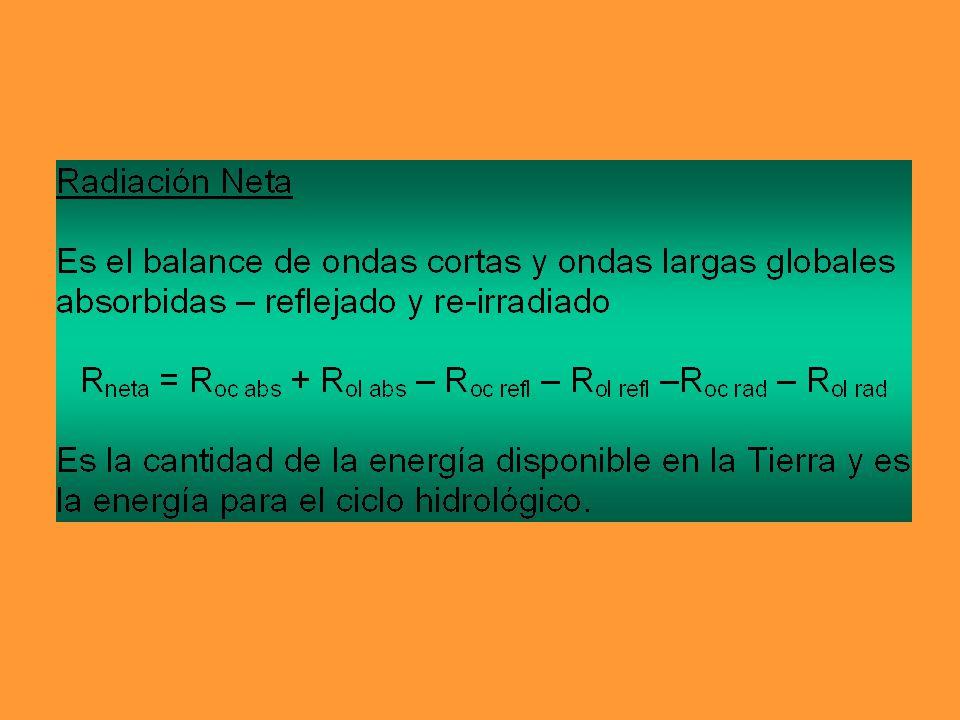 Balance de energía de una hoja Irradiación solar absorbida Irradiación IR de los alrededores Radiación IR emitida Convexión y conducción de calor Calor latente Fotosíntesis metabolismo Hacia la hoja Fuera de la hoja Almacenada por la hoja – =