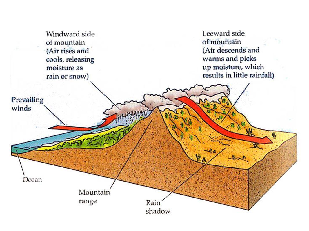 En tierra, los vientos actúan recíprocamente con las cordilleras y otras características geográficas para controlar los patrones de la precipitación.