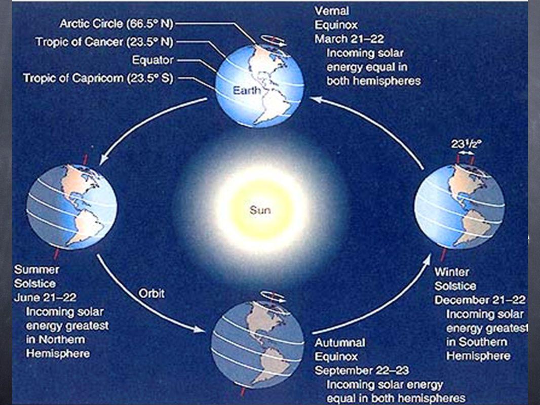 El áxis de la tierra se inclina hacia el sol durante del verano, y se inclina hacia atrás durante del invierno.