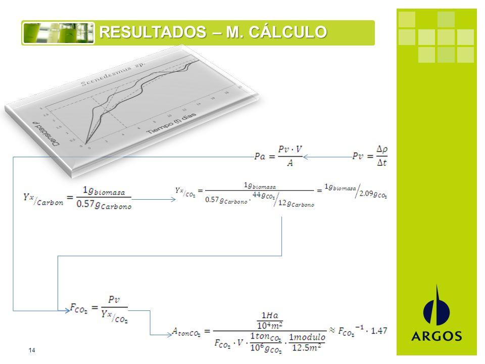 14 RESULTADOS – M. CÁLCULO 14 Captura de CO 2 con micro-algas RITE