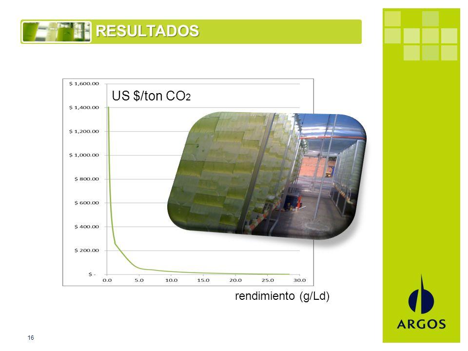 16RESULTADOS US $/ton CO 2 rendimiento (g/Ld)