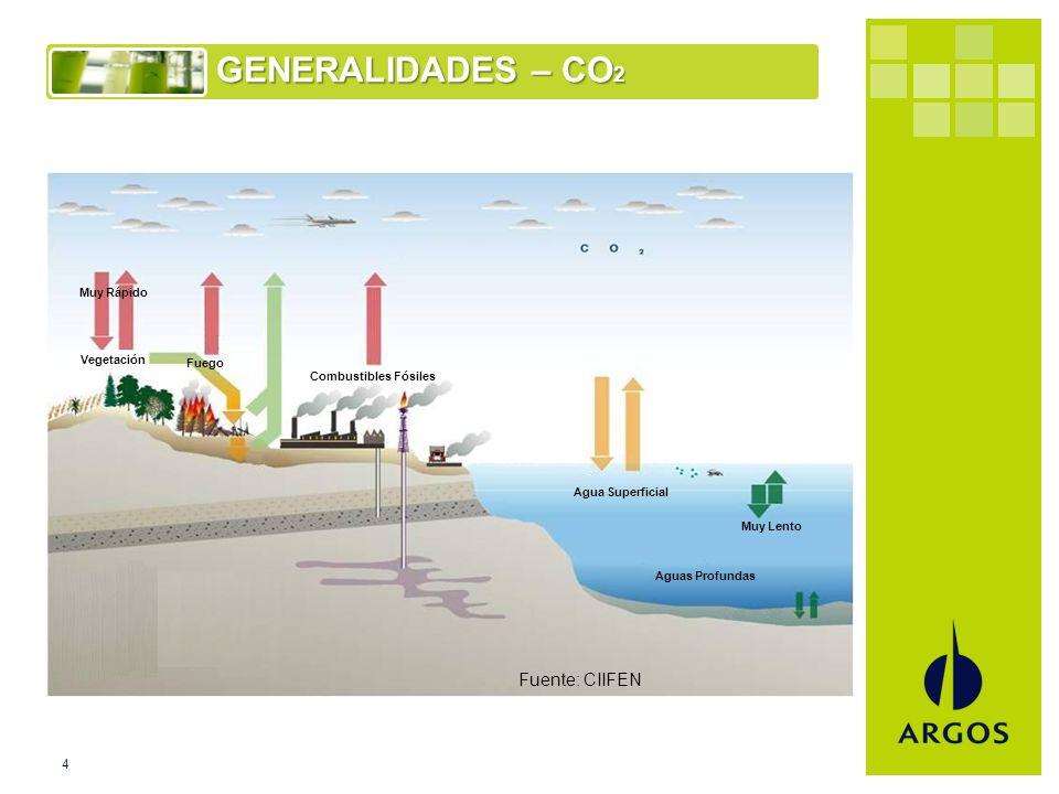 4 GENERALIDADES – CO 2 Fuente: CIIFEN Agua Superficial Aguas Profundas Combustibles Fósiles Fuego Vegetación Muy Rápido Muy Lento
