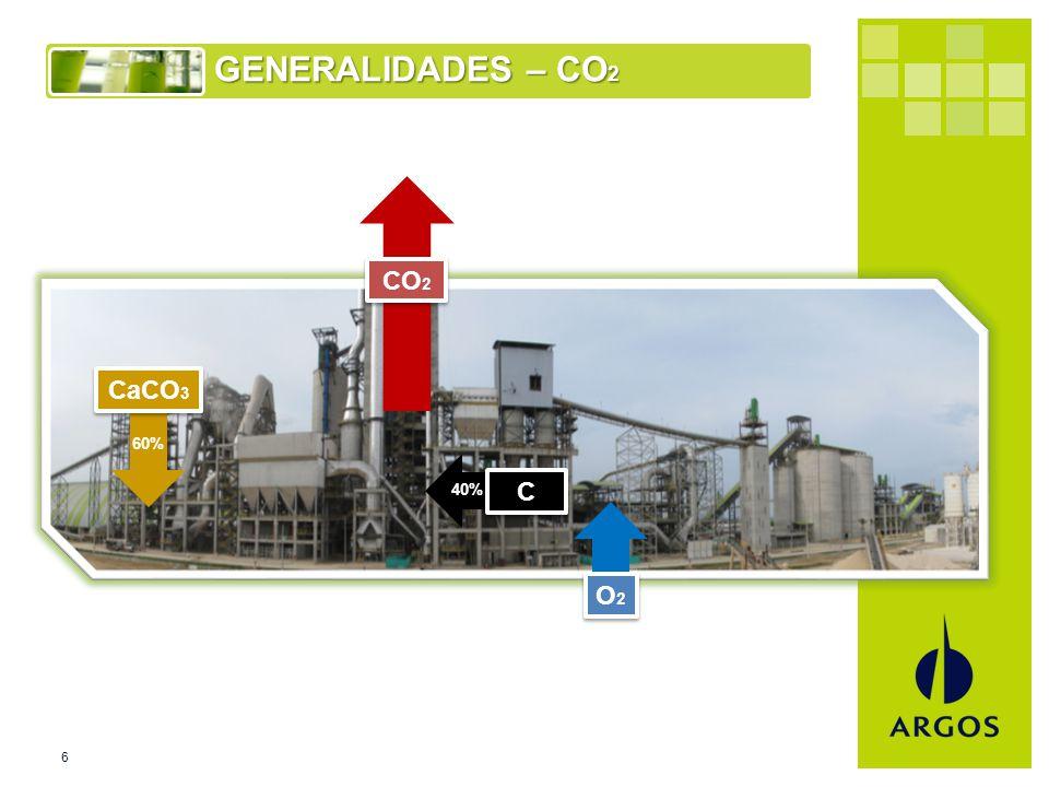 6 GENERALIDADES – CO 2 CO 2 C C O2O2 O2O2 CaCO 3 60% 40%