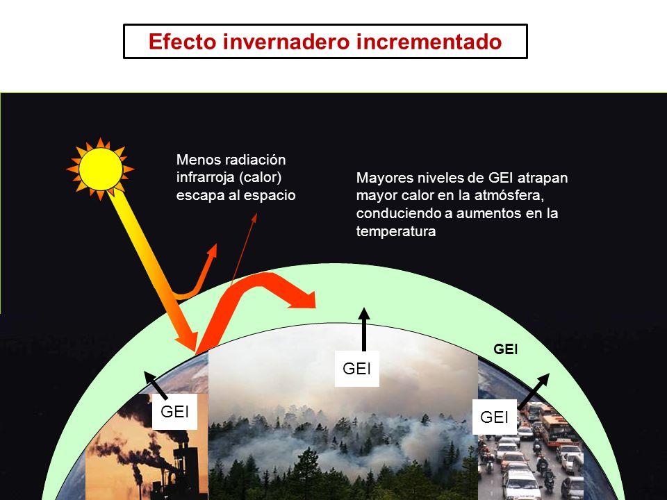 14 Curso Introducción a REDD GHGs Mayores niveles de GEI atrapan mayor calor en la atmósfera, conduciendo a aumentos en la temperatura Menos radiación infrarroja (calor) escapa al espacio GEI Efecto invernadero incrementado