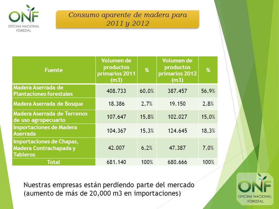 Consumo aparente de madera para 2011 y 2012 Fuente Volumen de productos primarios 2011 (m3) % Volumen de productos primarios 2012 (m3) % Madera Aserrada de Plantaciones forestales 408.73360,0%387.45756,9% Madera Aserrada de Bosque18.3862,7%19.1502,8% Madera Aserrada de Terrenos de uso agropecuario 107.64715,8%102.02715,0% Importaciones de Madera Aserrada 104.36715,3%124.64518,3% Importaciones de Chapas, Madera Contrachapada y Tableros 42.0076,2%47.3877,0% Total681.140100%680.666100% Nuestras empresas están perdiendo parte del mercado (aumento de más de 20,000 m3 en importaciones)