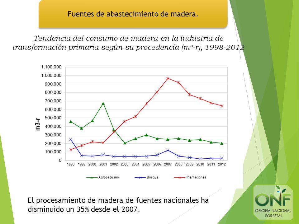 Tendencia del consumo de madera en la industria de transformación primaria según su procedencia (m³-r), 1998-2012 Fuentes de abastecimiento de madera.