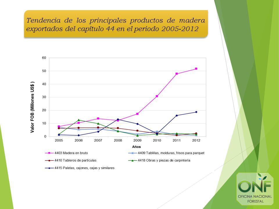 Tendencia de los principales productos de madera exportados del capítulo 44 en el periodo 2005-2012