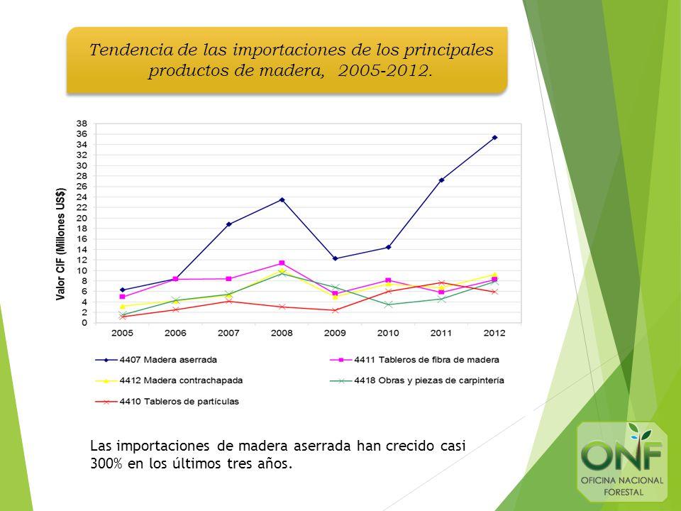Tendencia de las importaciones de los principales productos de madera, 2005-2012.
