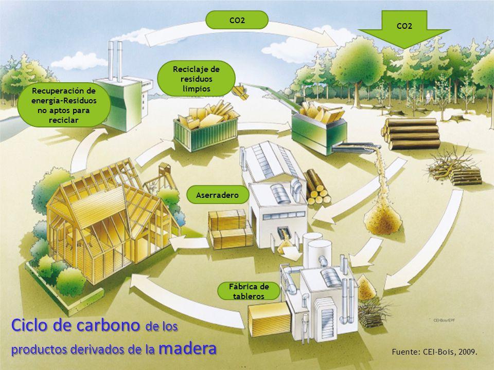 Recuperación de energía-Residuos no aptos para reciclar Reciclaje de residuos limpios CO2 Aserradero Fábrica de tableros Fuente: CEI-Bois, 2009.