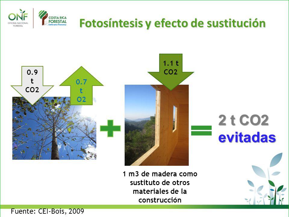 1 m3 de crecimiento 0.9 t CO2 0.7 t O2 1 m3 de madera como sustituto de otros materiales de la construcción 1.1 t CO2 2 t CO2 evitadas Fotosíntesis y efecto de sustitución Fuente: CEI-Bois, 2009