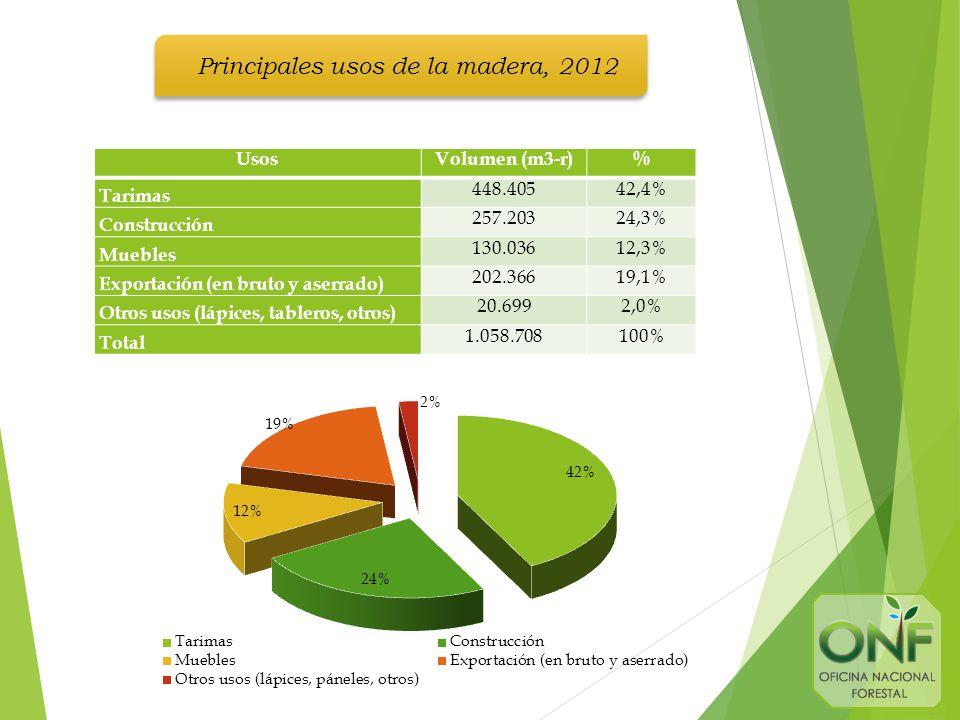 UsosVolumen (m3-r)% Tarimas 448.40542,4% Construcción 257.20324,3% Muebles 130.03612,3% Exportación (en bruto y aserrado) 202.36619,1% Otros usos (lápices, tableros, otros) 20.6992,0% Total 1.058.708100% Principales usos de la madera, 2012