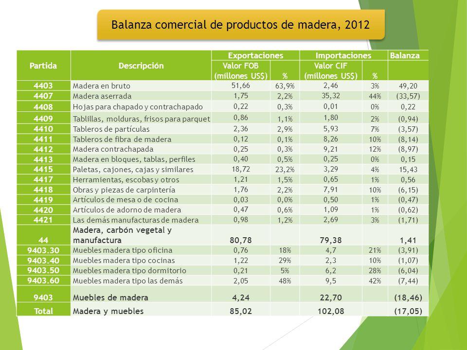 PartidaDescripción ExportacionesImportacionesBalanza Valor FOB (millones US$)% Valor CIF (millones US$)% 4403 Madera en bruto 51,66 63,9% 2,46 3%49,20 4407 Madera aserrada 1,75 2,2% 35,32 44%(33,57) 4408 Hojas para chapado y contrachapado 0,22 0,3% 0,01 0%0,22 4409 Tablillas, molduras, frisos para parquet 0,86 1,1% 1,80 2%(0,94) 4410 Tableros de partículas 2,36 2,9% 5,93 7%(3,57) 4411 Tableros de fibra de madera 0,12 0,1% 8,26 10%(8,14) 4412 Madera contrachapada 0,25 0,3% 9,21 12%(8,97) 4413 Madera en bloques, tablas, perfiles 0,40 0,5% 0,25 0%0,15 4415 Paletas, cajones, cajas y similares 18,72 23,2% 3,29 4%15,43 4417 Herramientas, escobas y otros 1,21 1,5% 0,65 1%0,56 4418 Obras y piezas de carpintería 1,76 2,2% 7,91 10%(6,15) 4419 Artículos de mesa o de cocina 0,03 0,0% 0,50 1%(0,47) 4420 Artículos de adorno de madera 0,47 0,6% 1,09 1%(0,62) 4421 Las demás manufacturas de madera 0,98 1,2% 2,69 3%(1,71) 44 Madera, carbón vegetal y manufactura 80,7879,381,41 9403.30 Muebles madera tipo oficina0,7618%4,721%(3,91) 9403.40 Muebles madera tipo cocinas1,2229%2,310%(1,07) 9403.50 Muebles madera tipo dormitorio0,215%6,228%(6,04) 9403.60 Muebles madera tipo las demás2,0548%9,542%(7,44) 9403Muebles de madera4,2422,70(18,46) TotalMadera y muebles85,02102,08(17,05) Balanza comercial de productos de madera, 2012