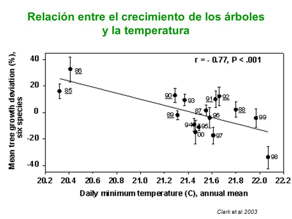 Relación entre el crecimiento de los árboles y la temperatura