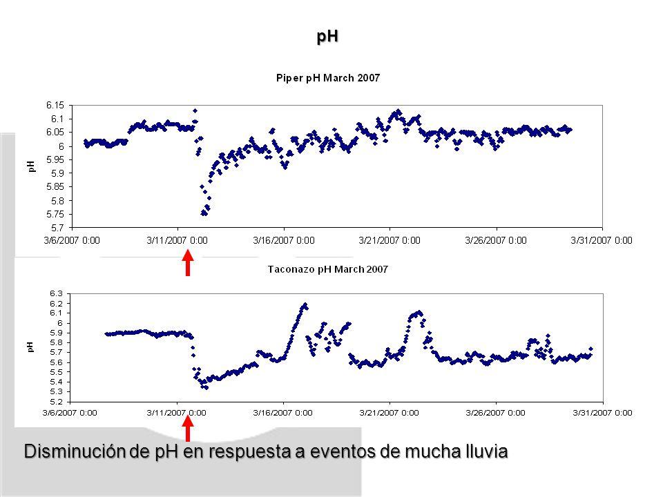 pH Disminución de pH en respuesta a eventos de mucha lluvia