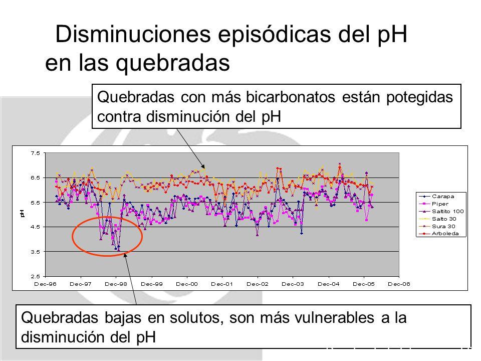 Disminuciones episódicas del pH en las quebradas Quebradas con más bicarbonatos están potegidas contra disminución del pH Quebradas bajas en solutos, son más vulnerables a la disminución del pH Pringle et al.