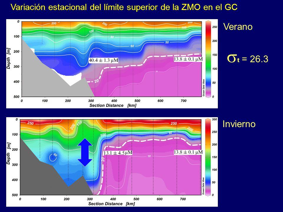 Variación estacional del límite superior de la ZMO en el GC Verano Invierno  t = 26.3