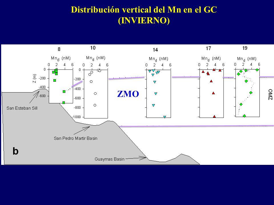 Distribución vertical del Mn en el GC (INVIERNO) ZMO