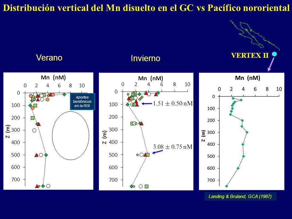 Distribución vertical del Mn disuelto en el GC vs Pacífico nororiental VERTEX II Verano Invierno Aportes bentónicos en la RGI Landing & Bruland, GCA (1987)
