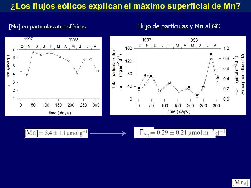 [Mn] en partículas atmosféricas ¿Los flujos eólicos explican el máximo superficial de Mn.
