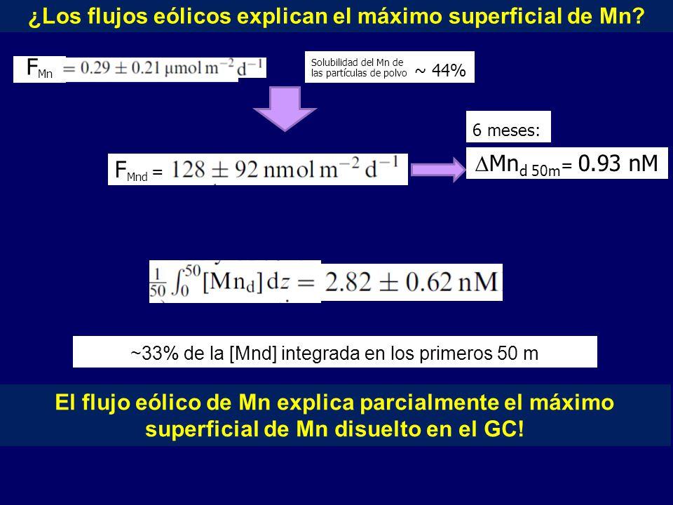 ¿Los flujos eólicos explican el máximo superficial de Mn.