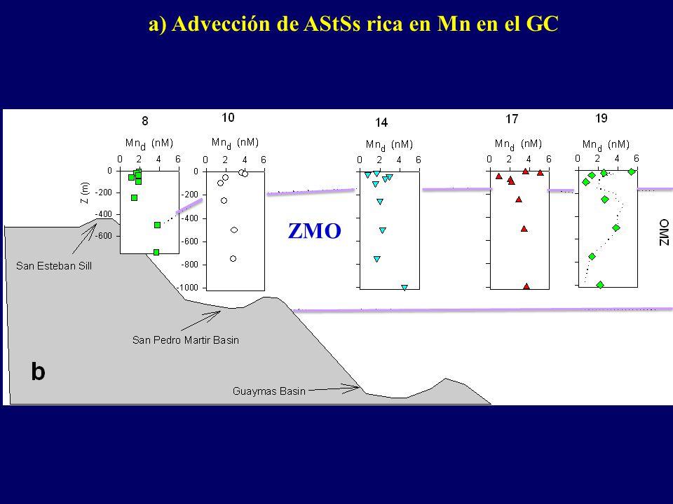 a) Advección de AStSs rica en Mn en el GC ZMO