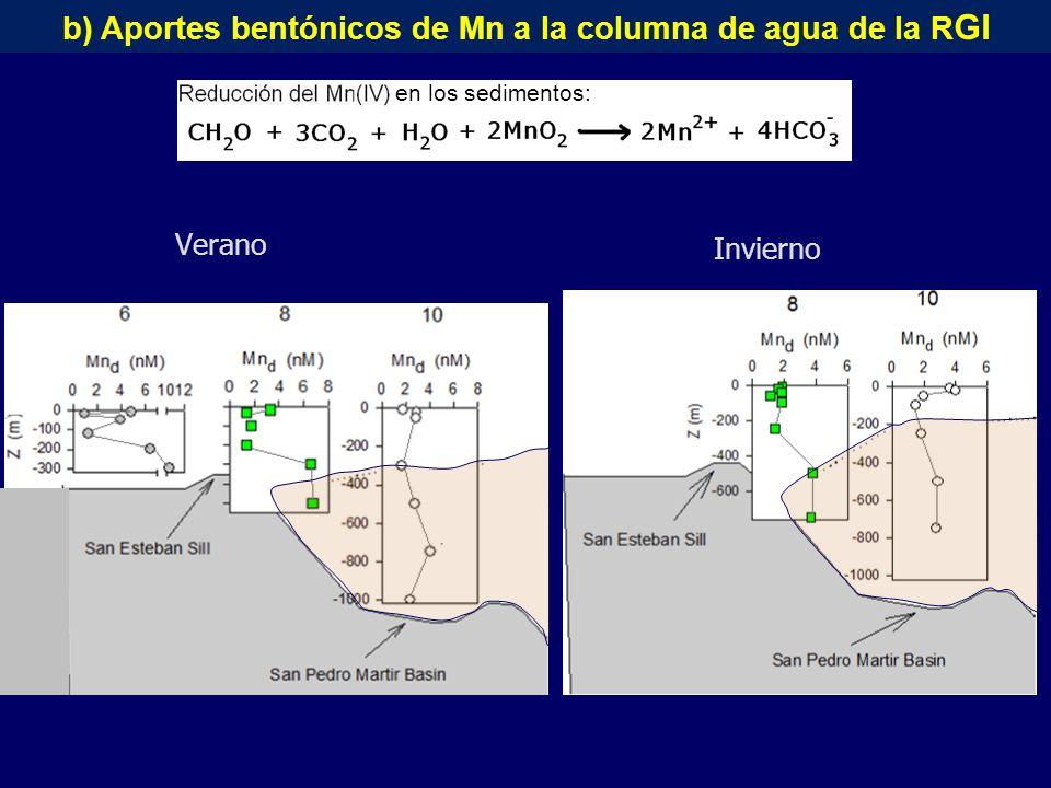 Verano Invierno b) Aportes bentónicos de Mn a la columna de agua de la R GI en los sedimentos:
