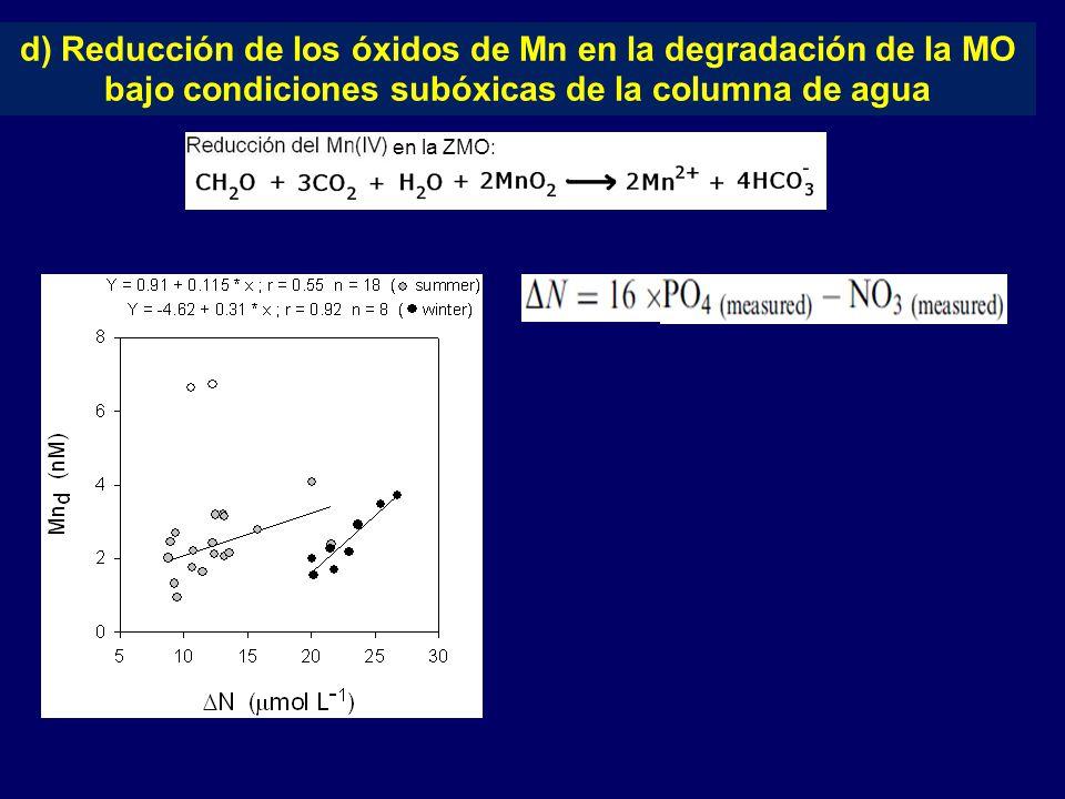 d) Reducción de los óxidos de Mn en la degradación de la MO bajo condiciones subóxicas de la columna de agua en la ZMO: