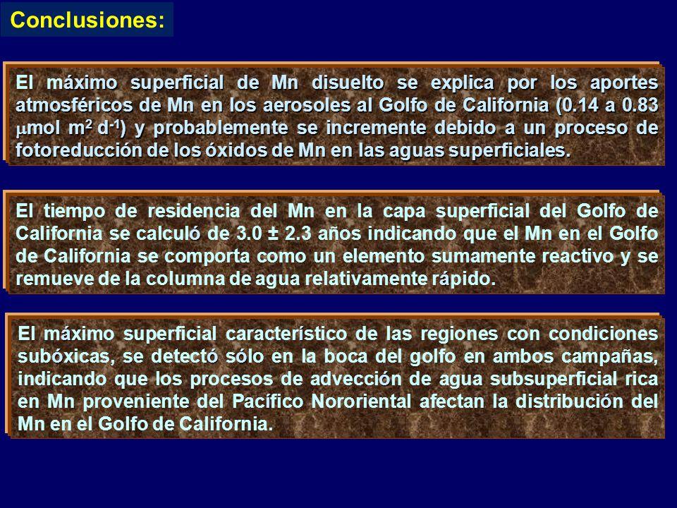 áximo superficial de Mn disuelto se explica por los aportes atmosféricos de Mn en los aerosoles al Golfo de California (0.14 a 0.83  mol m 2 d -1 ) y probablemente se incremente debido a un proceso de fotoreducción de los óxidos de Mn en las aguas superficiales.